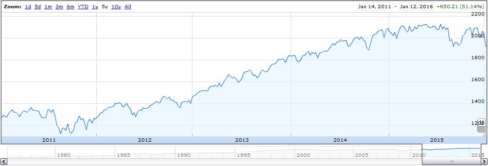 S&P 5 Year